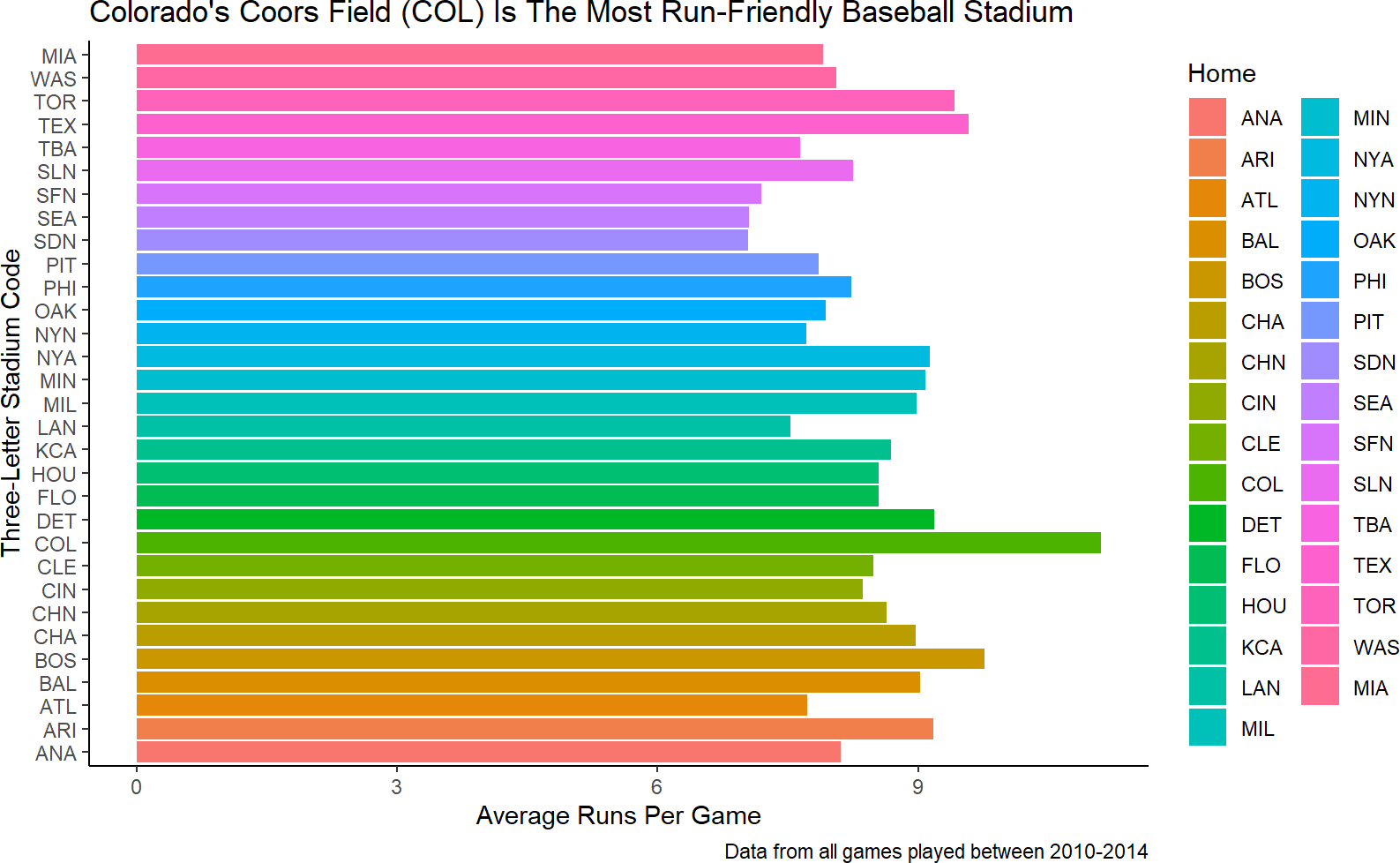 A hasty attempt at helping direct the audience to find Coors Field more easily.  This is a terrible plot because color is not a good aesthetic for 31 unique elements (i.e. stadiums).