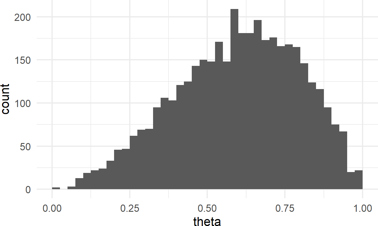 Histogram of the posterior distribution for theta.