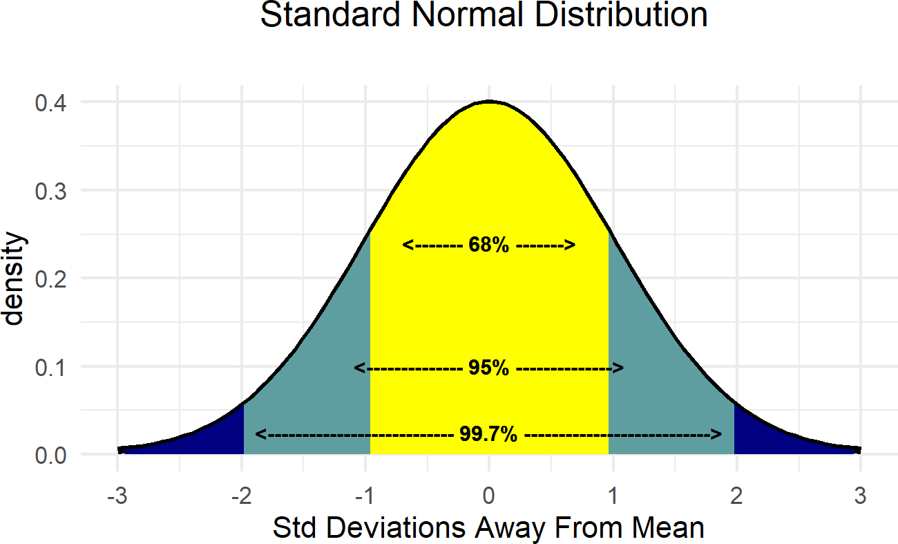 Demonstrating the relationship between the standard deviation and the mean of the normal distribution.