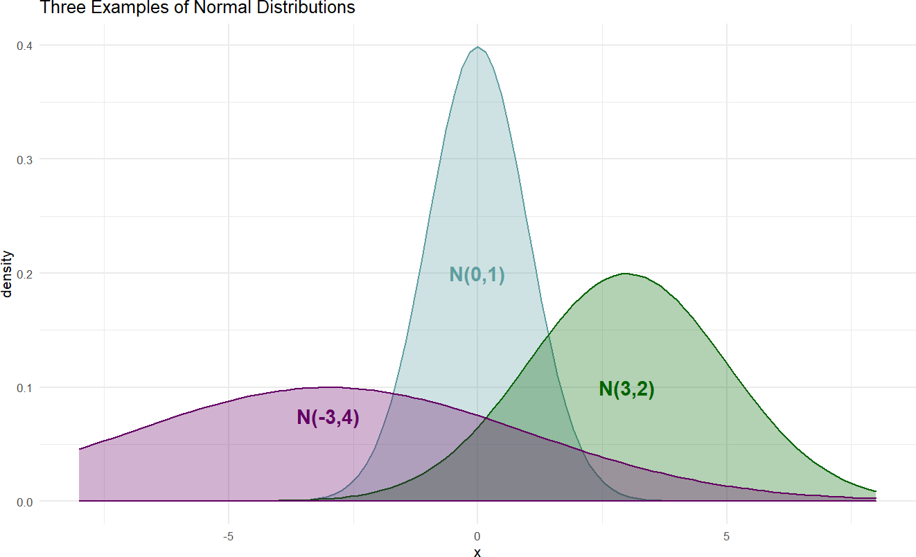 Example probability densities of the normal distribution.