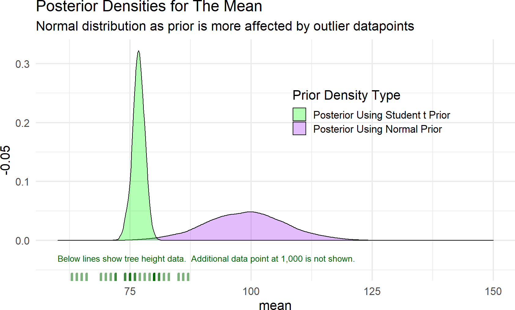 Estimates of a distributions central tendency can be made to downplay outliers by using a student t prior distribution for the mean.
