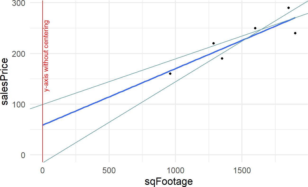 Showing where the regression line (dark line) and two other plausbile lines (light lines) cross the y-axis.  Note how far away this crossing is from any data. Houses tend to be of a minimum size and its meaningless to talk about sales prices of houses that have zero or small square footages.