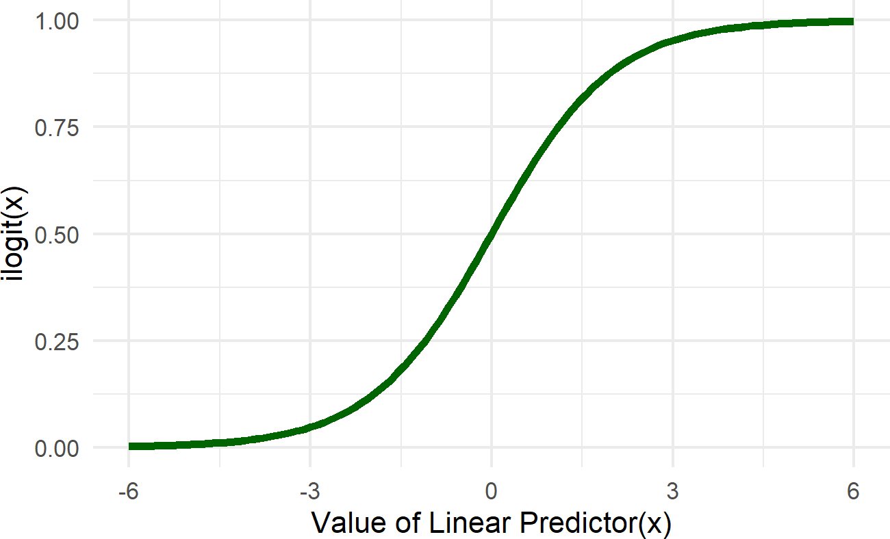Graph of the logistic function (aka the inverse logit function).  The linear predictor in our case is alpha + beta * x.  The role of the ilogit function is to map this linear predictor to a scale bounded by zero and one.  This essentailly takes any number from -infinity to infinty and provides a probability value as an output.