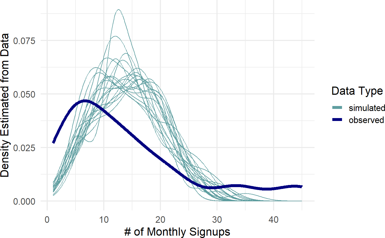 Posterior predictive check to see if model is capable of capturing the variability inherent in the observed data.