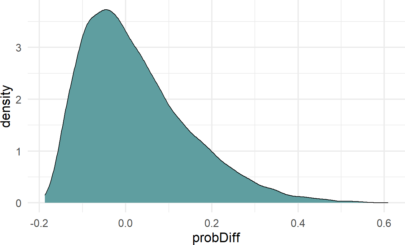 The final choice of prior, beta ~ N(0,0.75), it is mildly informative in that small probability differences due to yoga are more likely than large deviations.