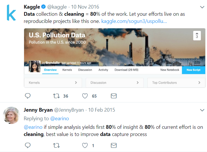 Some insightful tweets about data cleaning/wrangling.
